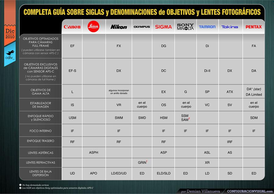 configuracionvisual_cuadro_de_siglas_y_denominaciones_de_objetivos_y_lentes_fotograficos